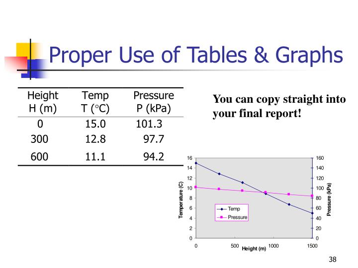 Proper Use of Tables & Graphs