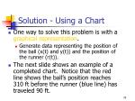 solution using a chart