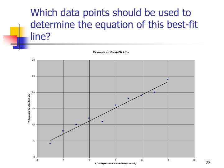 Which data points should be used to determine the equation of this best-fit line?