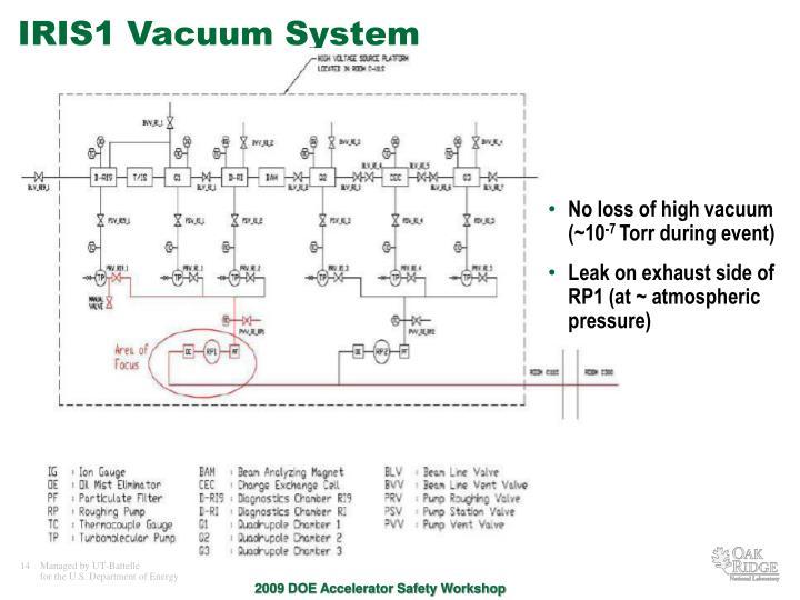IRIS1 Vacuum System