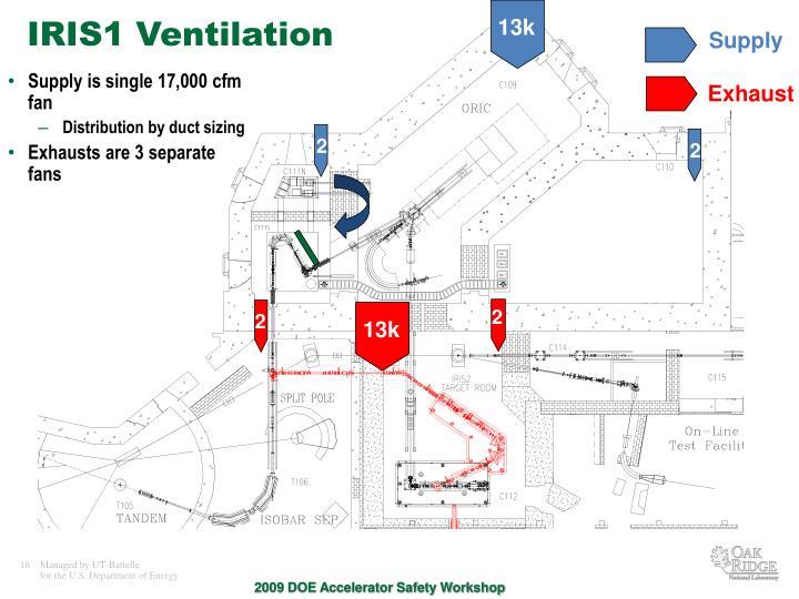IRIS1 Ventilation