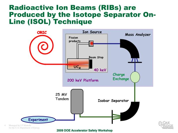 Radioactive Ion Beams (RIBs) are Produced by the Isotope Separator On-Line (ISOL) Technique