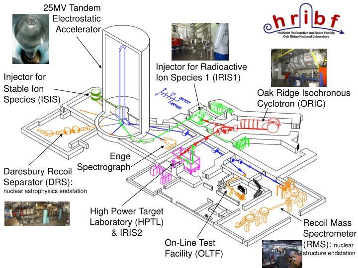25MV Tandem Electrostatic Accelerator