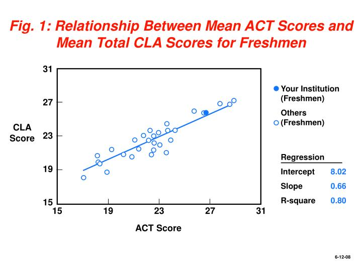 Fig. 1: Relationship Between Mean ACT Scores and Mean Total CLA Scores for Freshmen