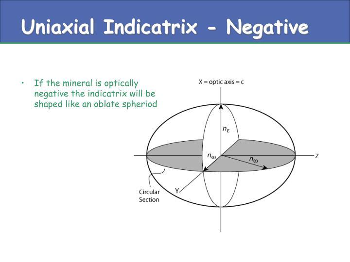 Uniaxial Indicatrix - Negative
