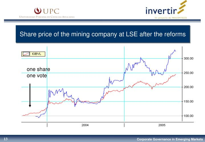 Share price of the mining company at LSE after the reforms