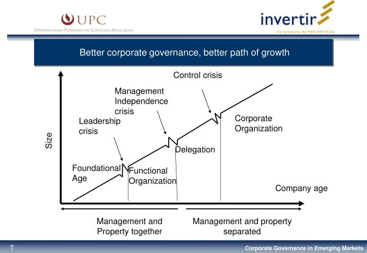 Better corporate governance, better path of growth
