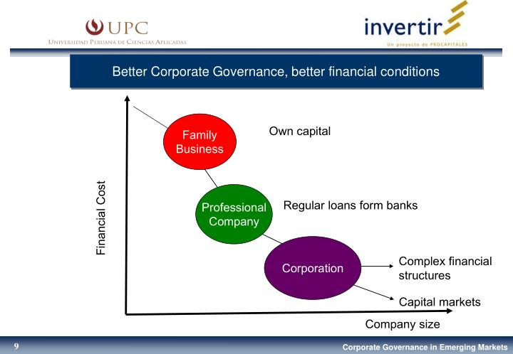 Better Corporate Governance, better financial conditions