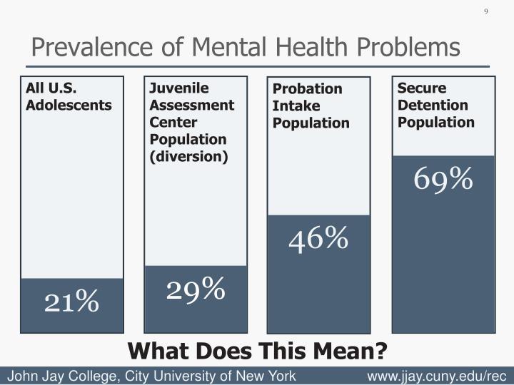 Prevalence of Mental Health Problems