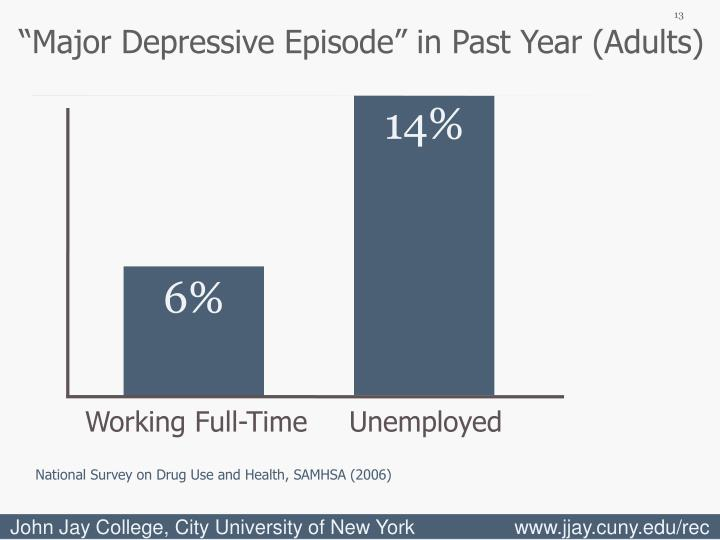 """""""Major Depressive Episode"""" in Past Year (Adults)"""
