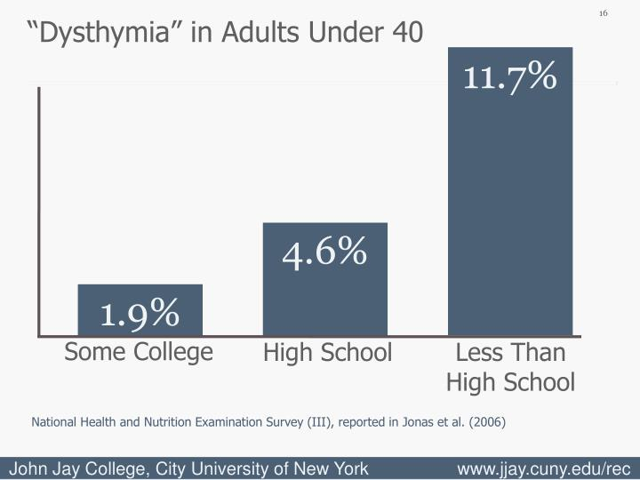 """""""Dysthymia"""" in Adults Under 40"""