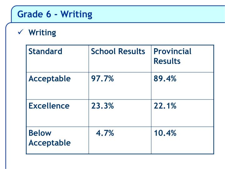 Grade 6 - Writing