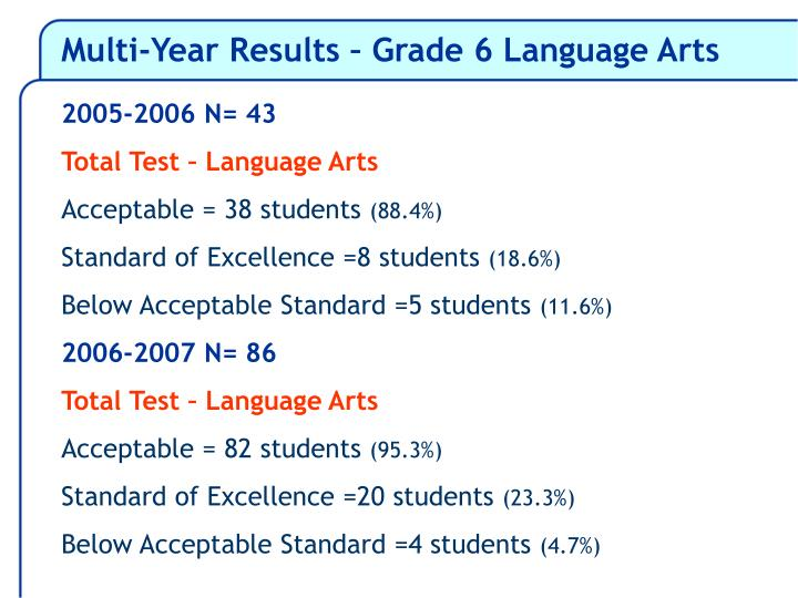 Multi-Year Results – Grade 6 Language Arts