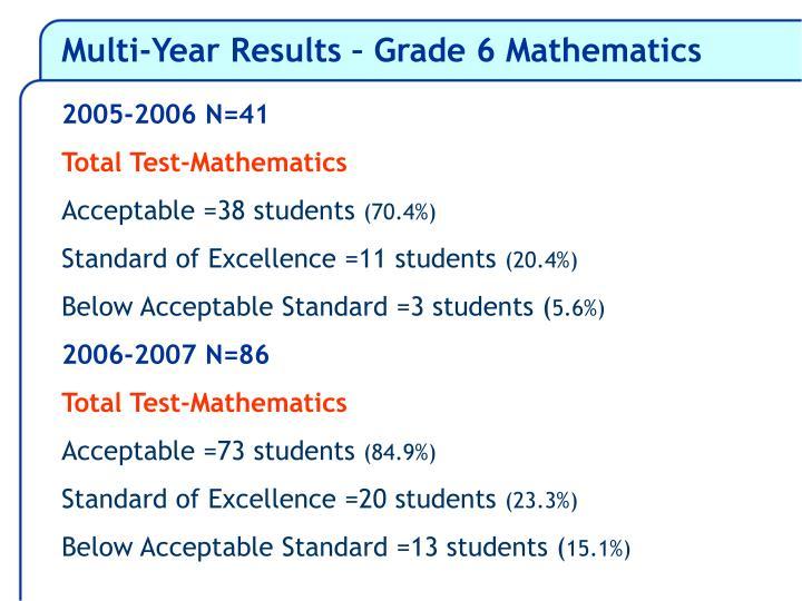Multi-Year Results – Grade 6 Mathematics