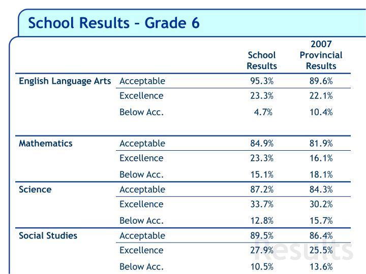School Results – Grade 6