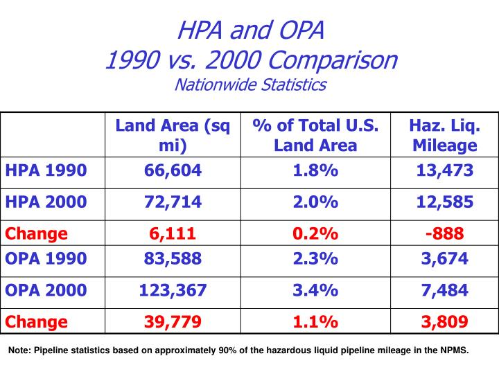 HPA and OPA