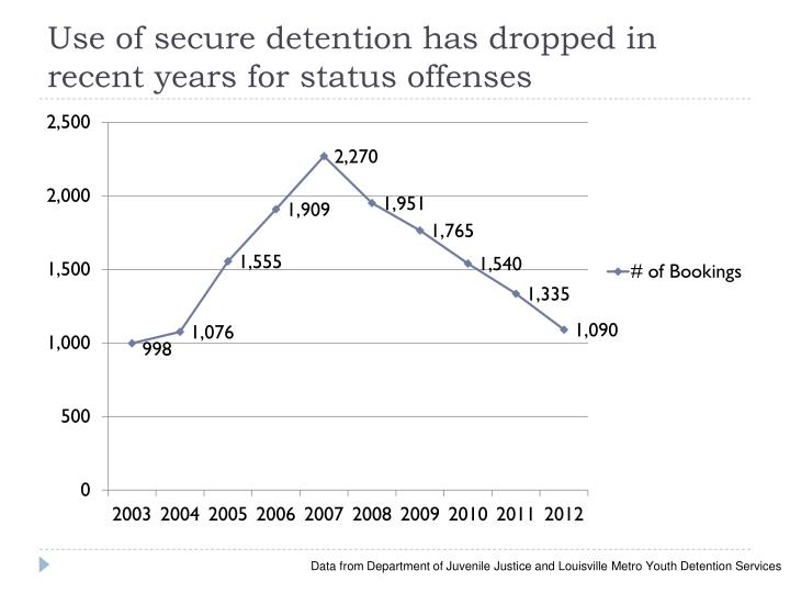 Use of secure detention has dropped in recent years for status offenses