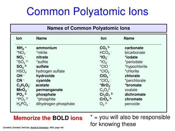 Names of Common Polyatomic Ions