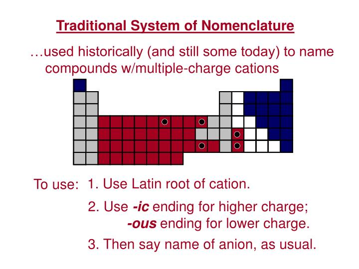Traditional System of Nomenclature