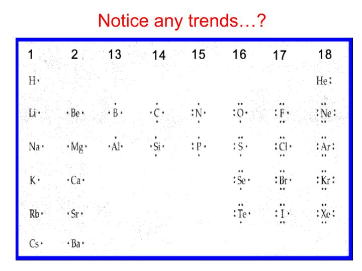 Notice any trends…?