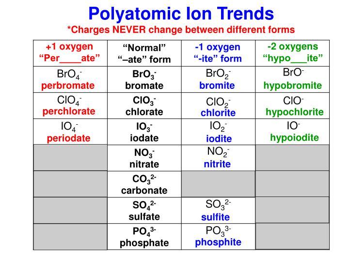 Polyatomic Ion Trends