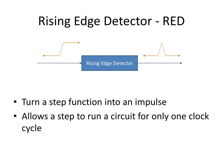 Rising Edge Detector - RED