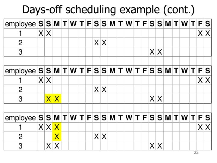 Days-off scheduling example (cont.)
