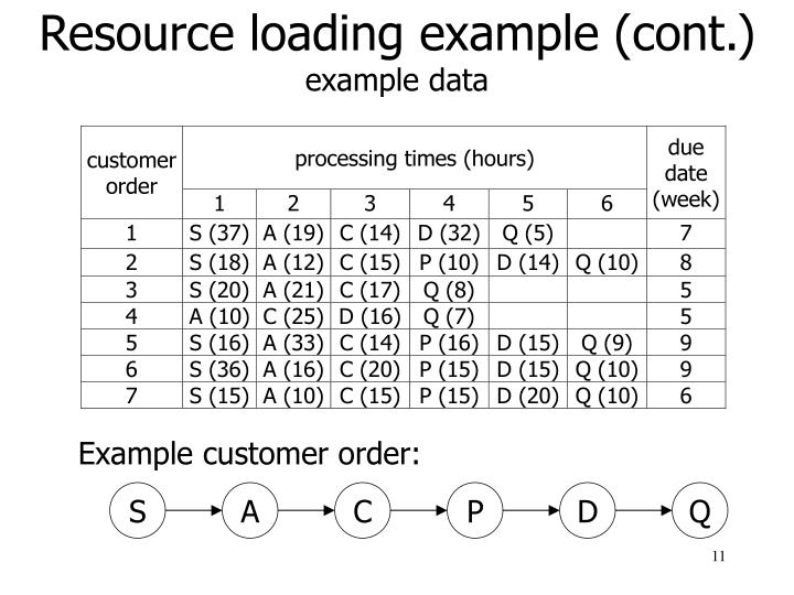 Resource loading example (cont.)
