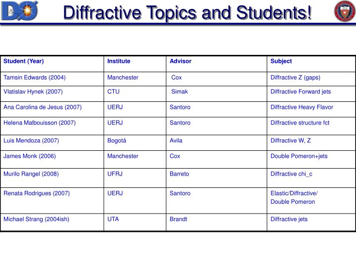 Diffractive Topics and Students!