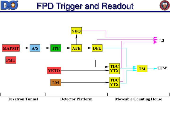 FPD Trigger and Readout