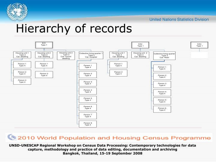 Hierarchy of records
