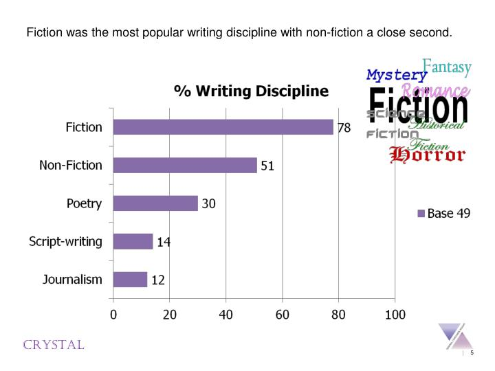 Fiction was the most popular writing discipline with non-fiction a close second.