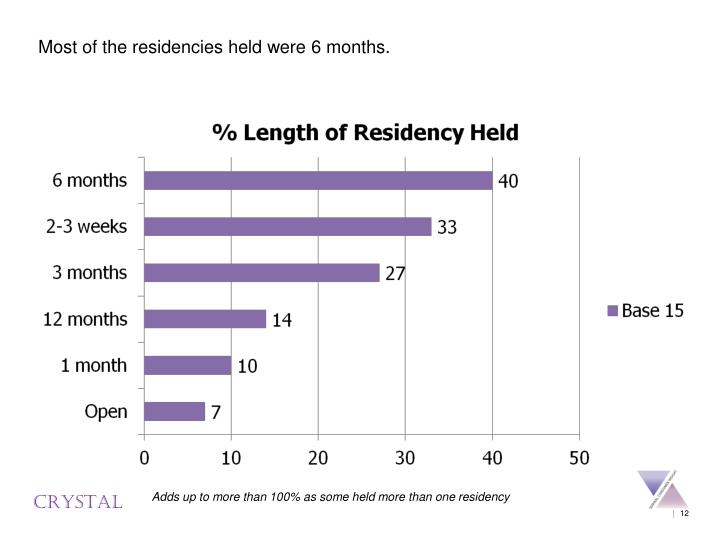 Most of the residencies held were 6 months.