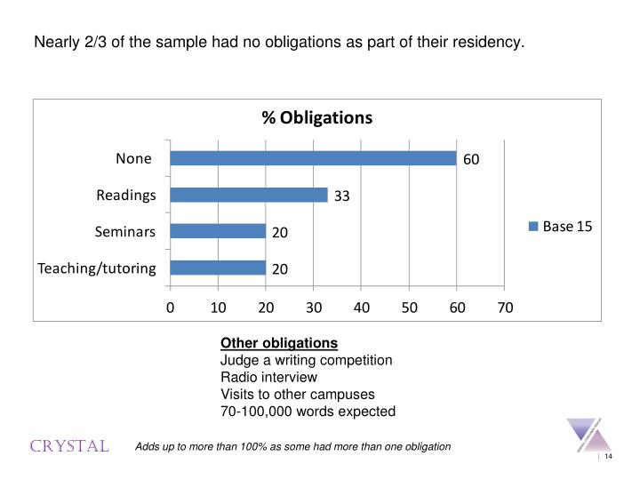 Nearly 2/3 of the sample had no obligations as part of their residency.
