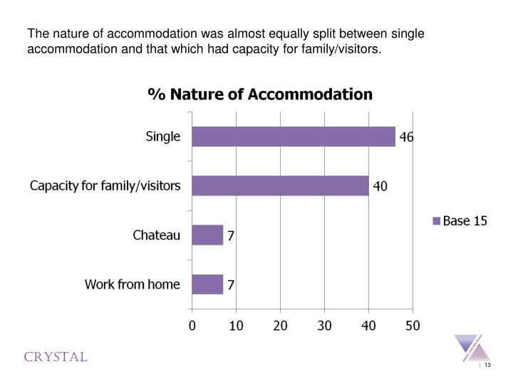 The nature of accommodation was almost equally split between single accommodation and that which had capacity for family/visitors.