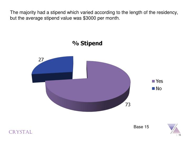 The majority had a stipend which varied according to the length of the residency, but the average stipend value was $3000 per month.