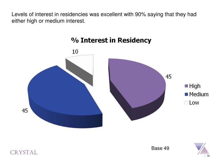 Levels of interest in residencies was excellent with 90% saying that they had either high or medium interest.