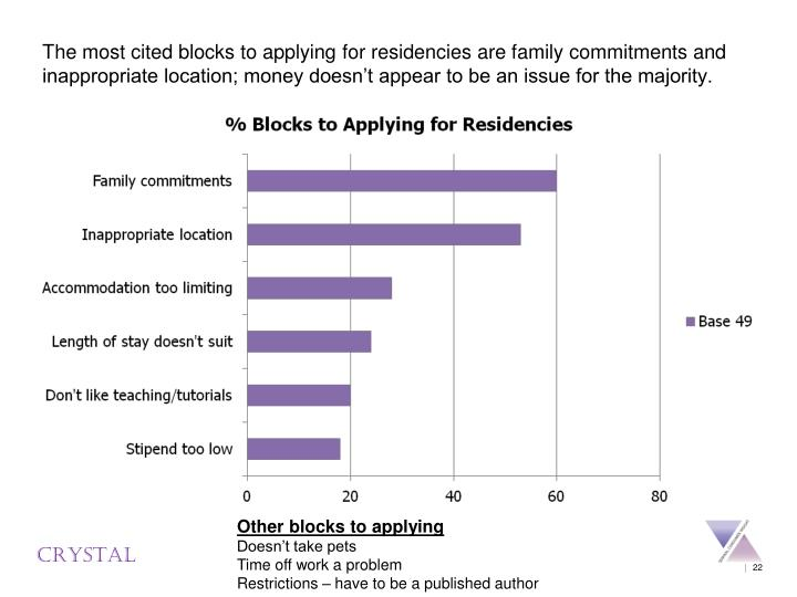 The most cited blocks to applying for residencies are family commitments and inappropriate location; money doesn't appear to be an issue for the majority.