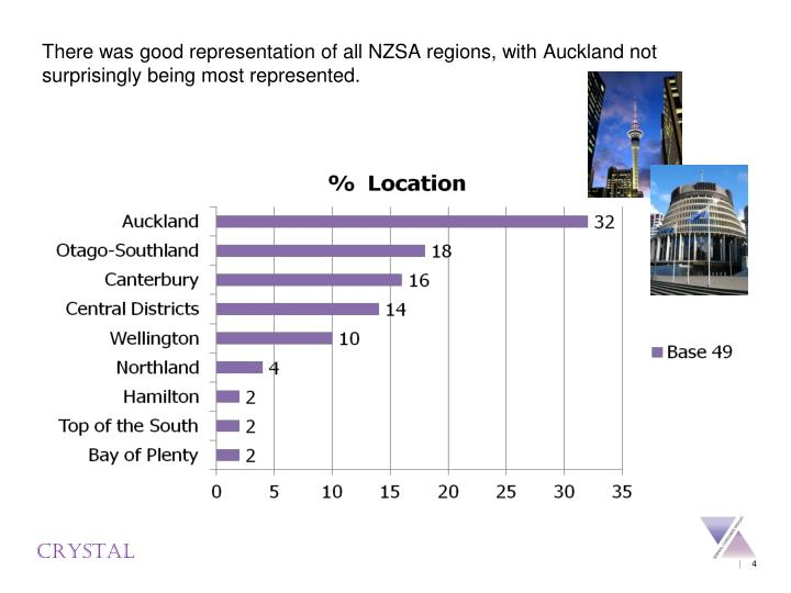 There was good representation of all NZSA regions, with Auckland not surprisingly being most represented.
