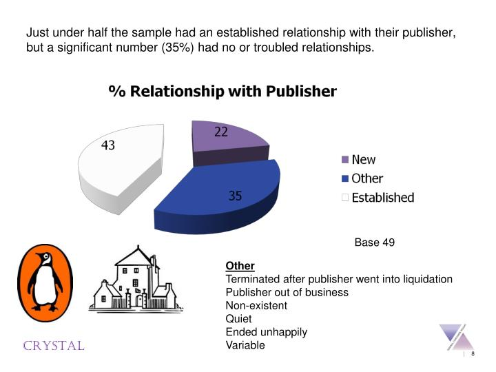 Just under half the sample had an established relationship with their publisher, but a significant number (35%) had no or troubled relationships.