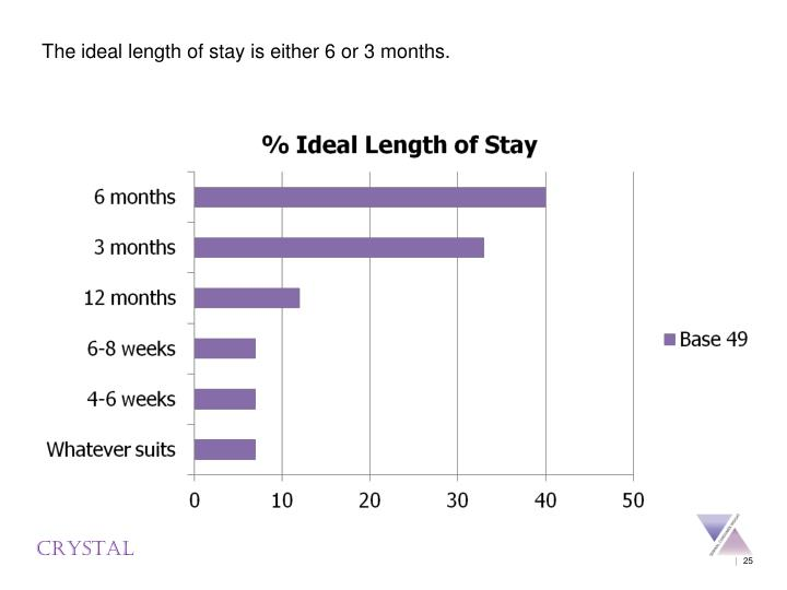 The ideal length of stay is either 6 or 3 months.