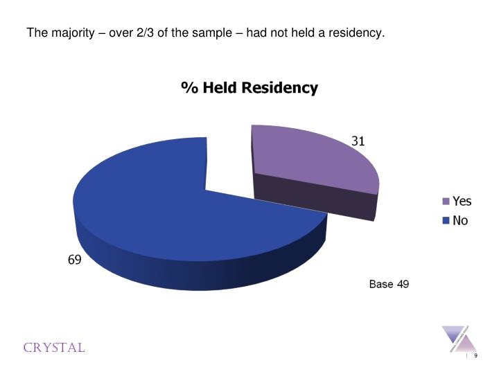 The majority – over 2/3 of the sample – had not held a residency.