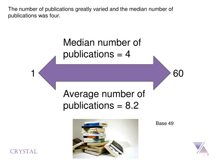 The number of publications greatly varied and the median number of publications was four.
