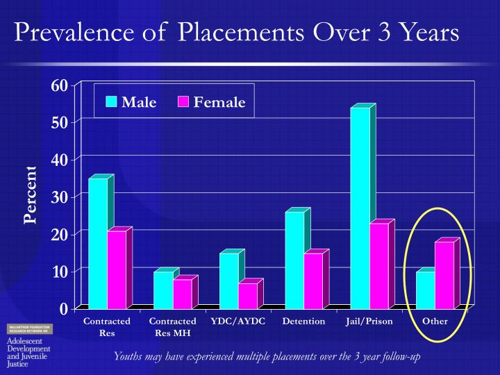 Prevalence of Placements Over 3 Years