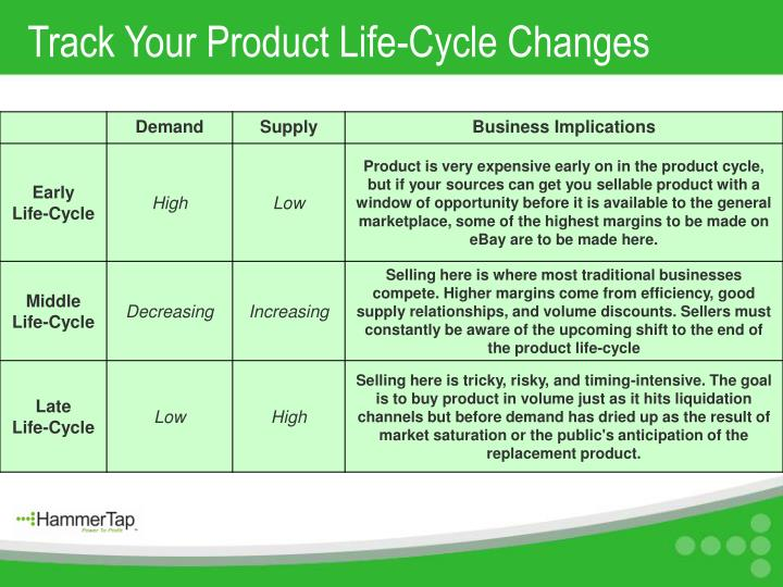 Track Your Product Life-Cycle Changes