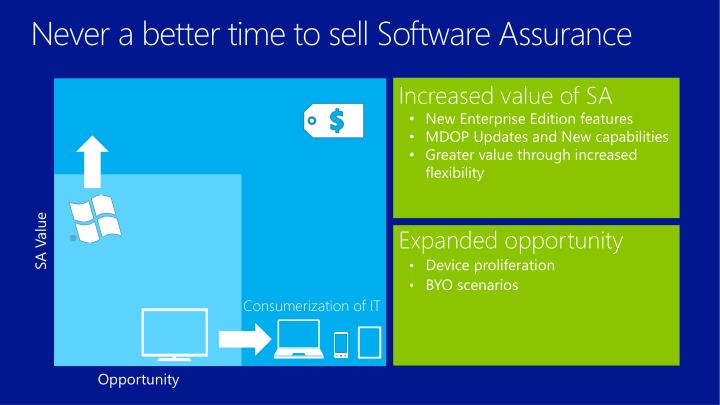 Never a better time to sell Software Assurance