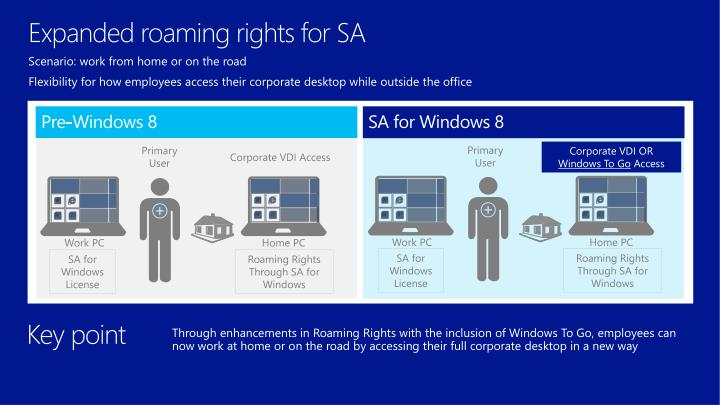 Expanded roaming rights for SA