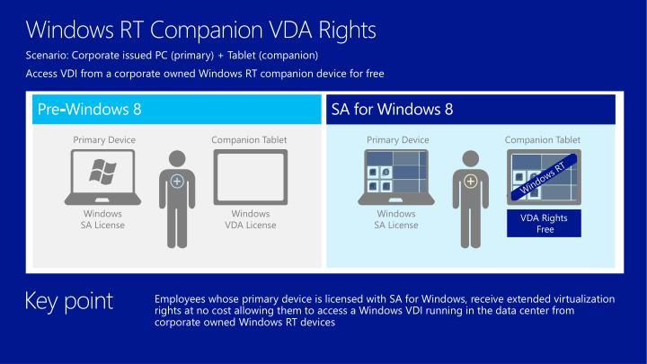 Windows RT Companion VDA Rights
