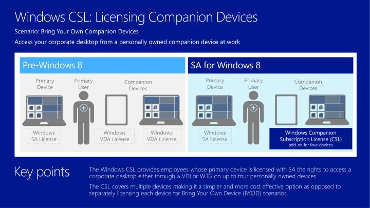 Windows CSL: Licensing Companion Devices