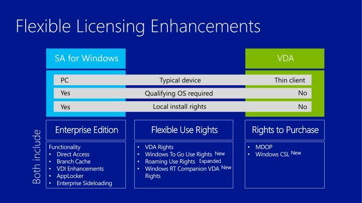 Flexible Licensing Enhancements